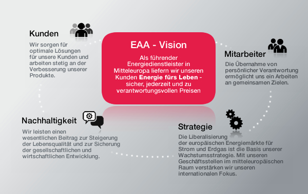 EAA Vision - Mission